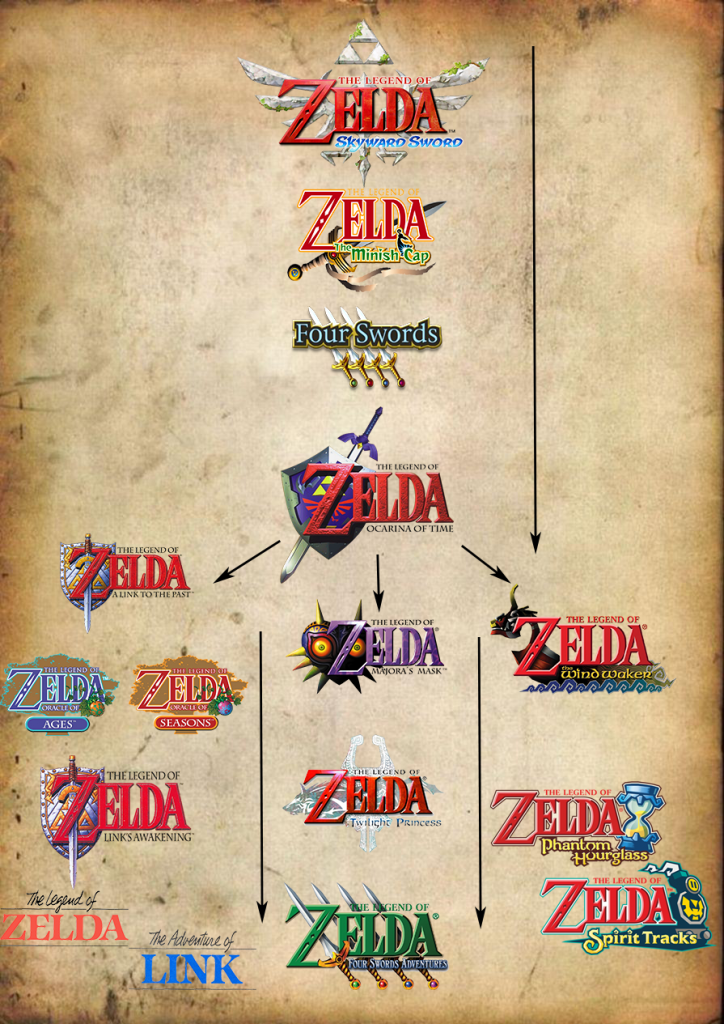The Legend of Zelda Timelinemap
